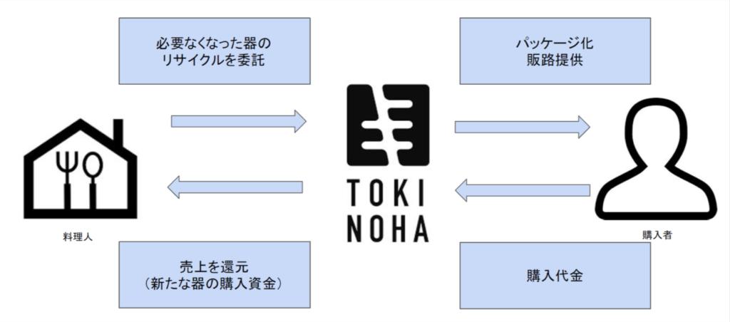 器の循環プロジェクトの流れ図式